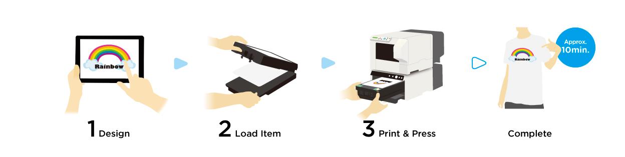 Desktop Direct to Garment Printer | VersaSTUDIO BT-12