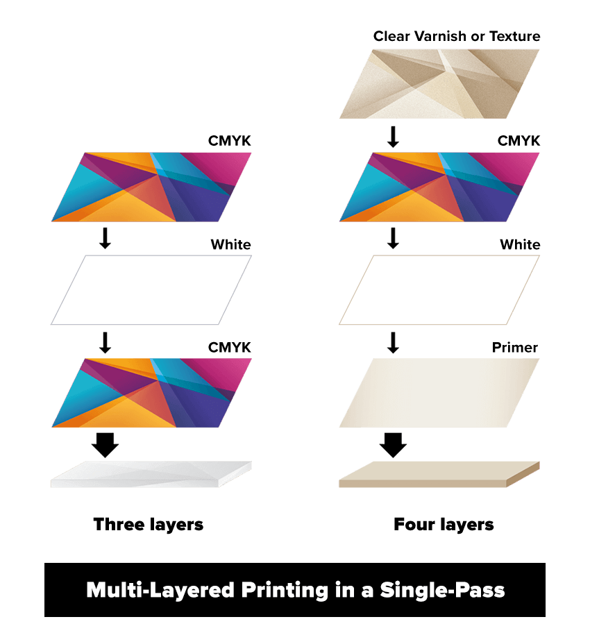 Multi-Layered Printing in a Single Pass