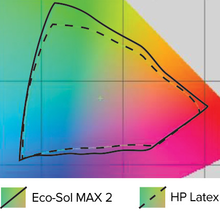 Eco-Sol MAX 2 vs HP Latex color gamut