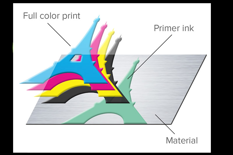 Full color printing and primer ink